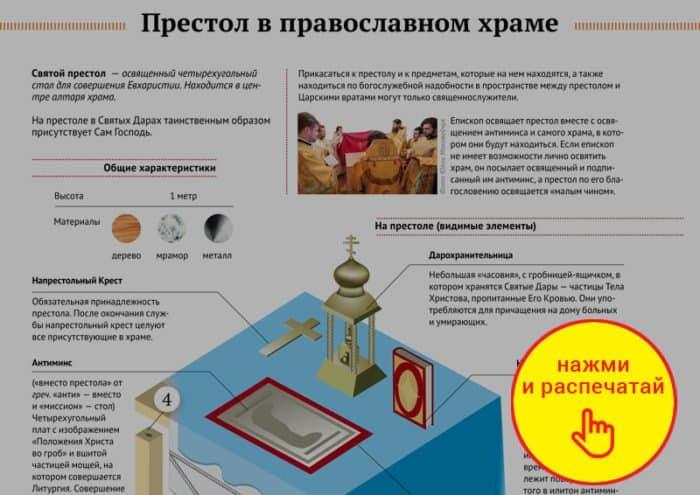 Престол в православном храме. Инфографика