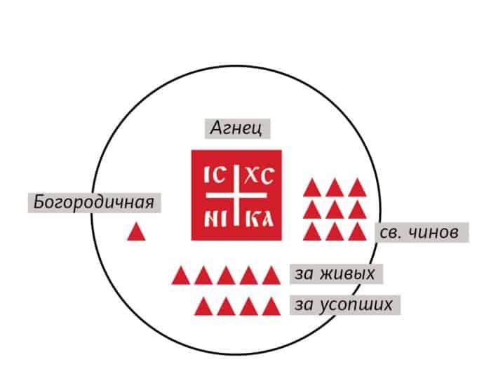 просфора2