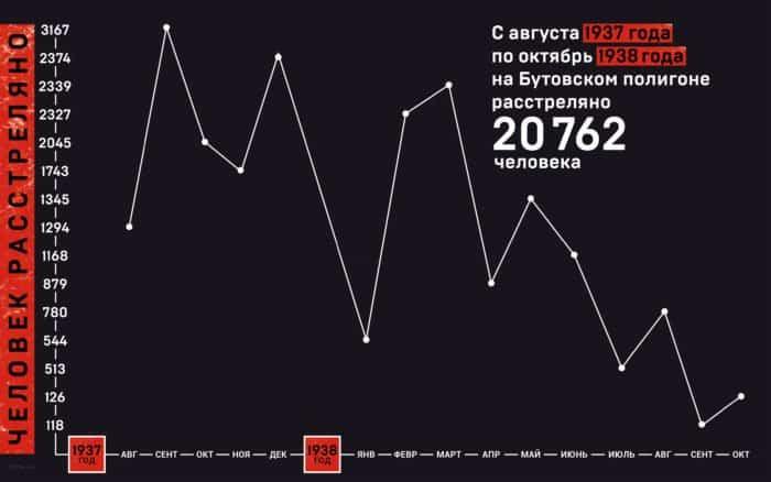 Жертвы политических репрессий: график расстрелов в Бутово 1937-1938 гг