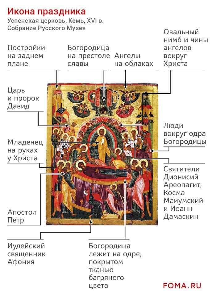Коротко о празднике: Успение Пресвятой Богородицы
