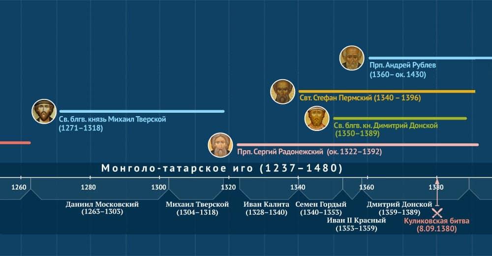 Святые России на карте истории: современниками каких событий они были?
