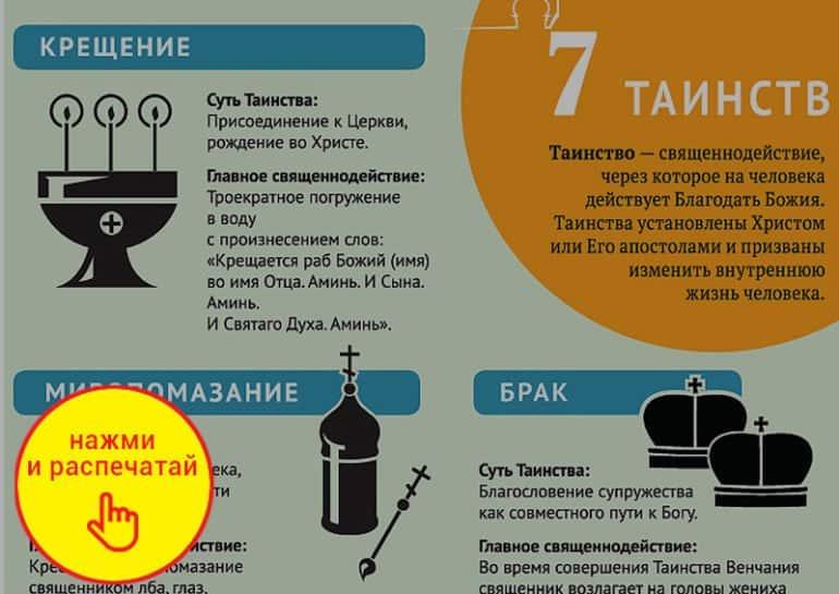 7 таинств православной Церкви. Инфографика